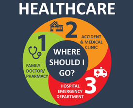 need healthcare where should you go