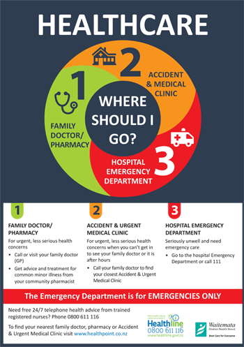 Where should you go? | Waitemata District Health Board (WDHB)